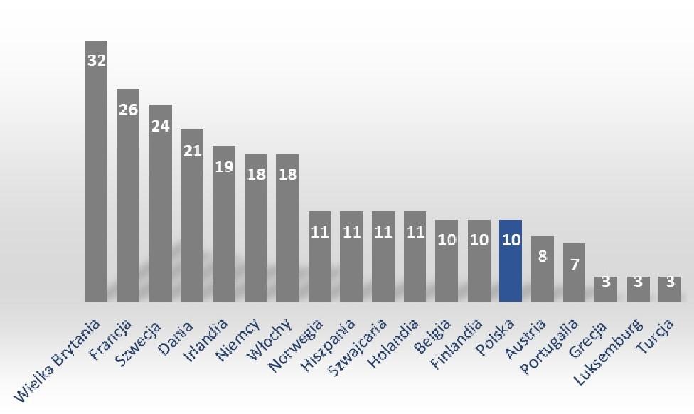 Reprezentacja poszczególnych krajów na liście 125 Najlepszych Miejsc Pracy w Europie 2019. (źródło: materiały prasowe/Great Place to Work)