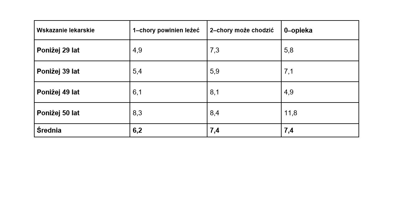 Tabela prezentuje średni czas trwania ZLA w kwietniu u wszystkich badanych podmiotów w zależności od wieku pracownika i wskazania lekarskiego. Dane są podawane w dniach. (źródło: Conperio, materiały z raportu miesięcznego o absencji chorobowej)