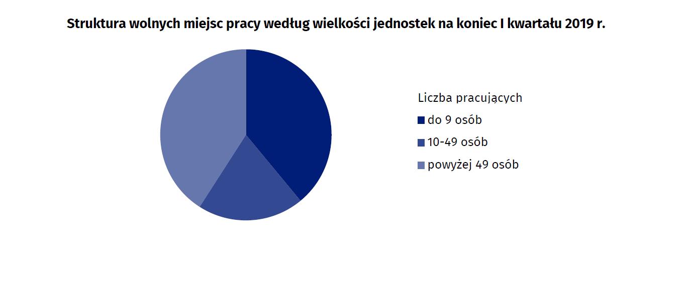 (źródło: stat.gov.pl)