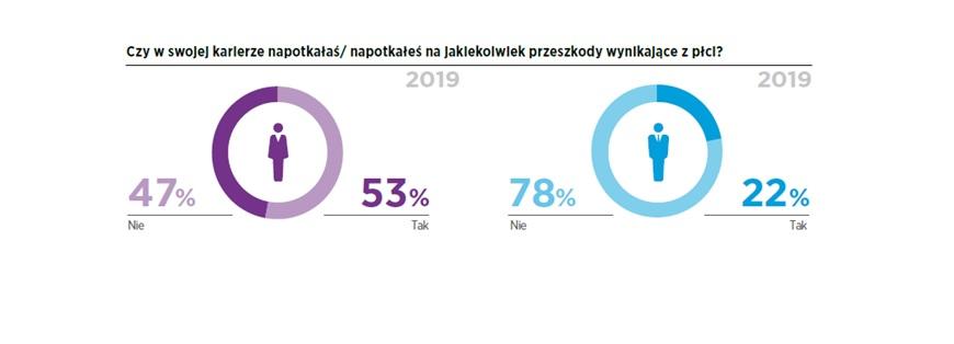 """(źródło: Raport """"Kobiety na rynku pracy 2019""""/Hays Poland/materiały prasowe)"""