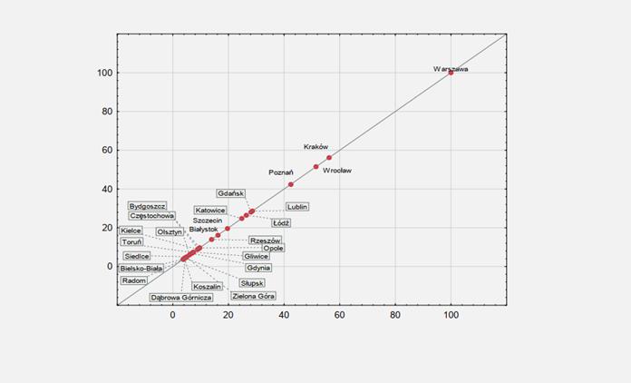 Indeks akademickości miast. Aglomeracje w punktach. (źródła: PIE/opracowanie własne/materiały prasowe)
