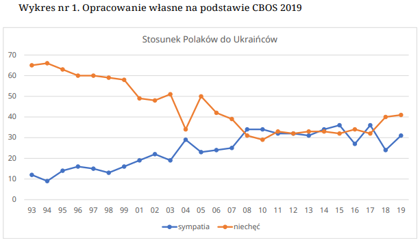 """źródło: raport """"Mniejszość ukraińska i migranci z Ukrainy w Polsce. Analiza dyskursu"""""""