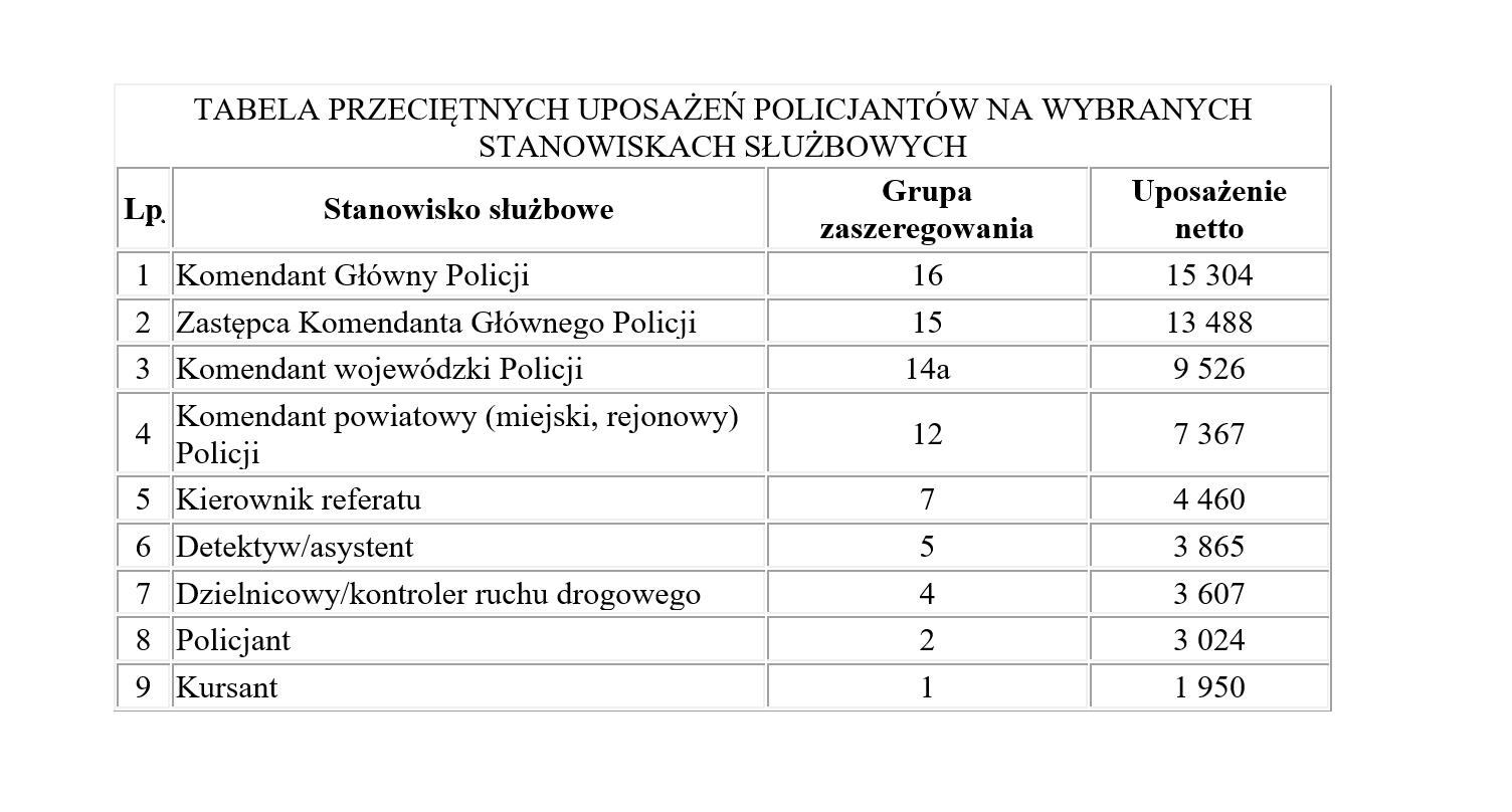 Tabela przeciętnych uposażeń policjantów na wybranych stanowiskach. Uposażenie podane jest w złotych polskich. (źródło: info.policja.pl)