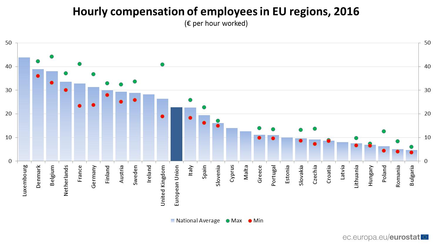 Wynagrodzenie za godzinę pracy w krajach Europy na podstawie danych Eurostatu. Dane za 2016 r. (źródło: ec.europa.eu/eurostat)