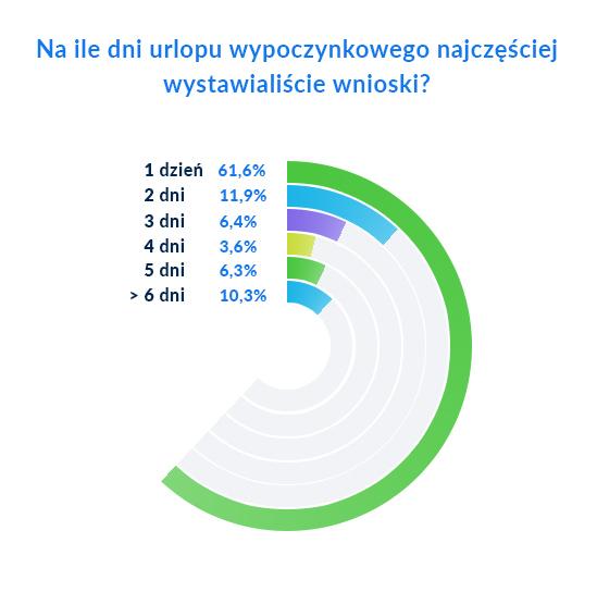 źródło: hrnest.pl