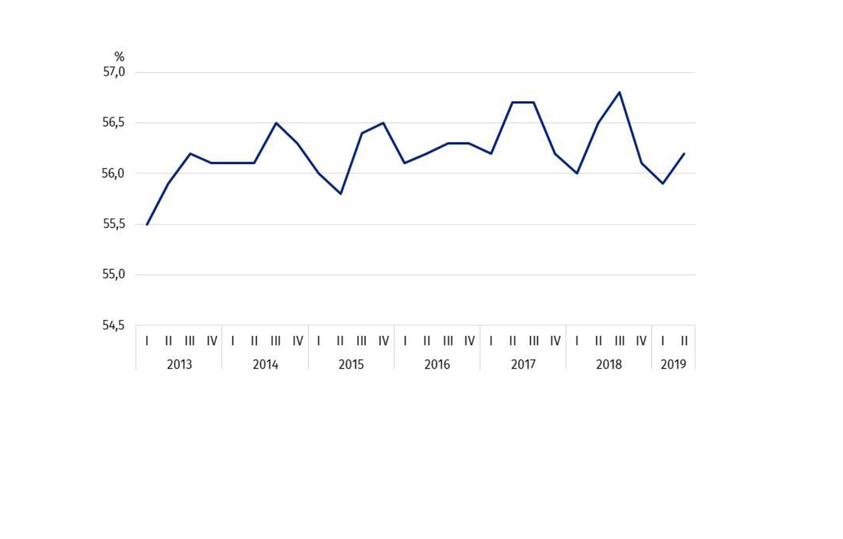 Współczynnik aktywności zawodowej dla osób w wieku 15 lat i więcej. (źródło: GUS/Informacja o rynku pracy w drugim kwartale 2019 r.)