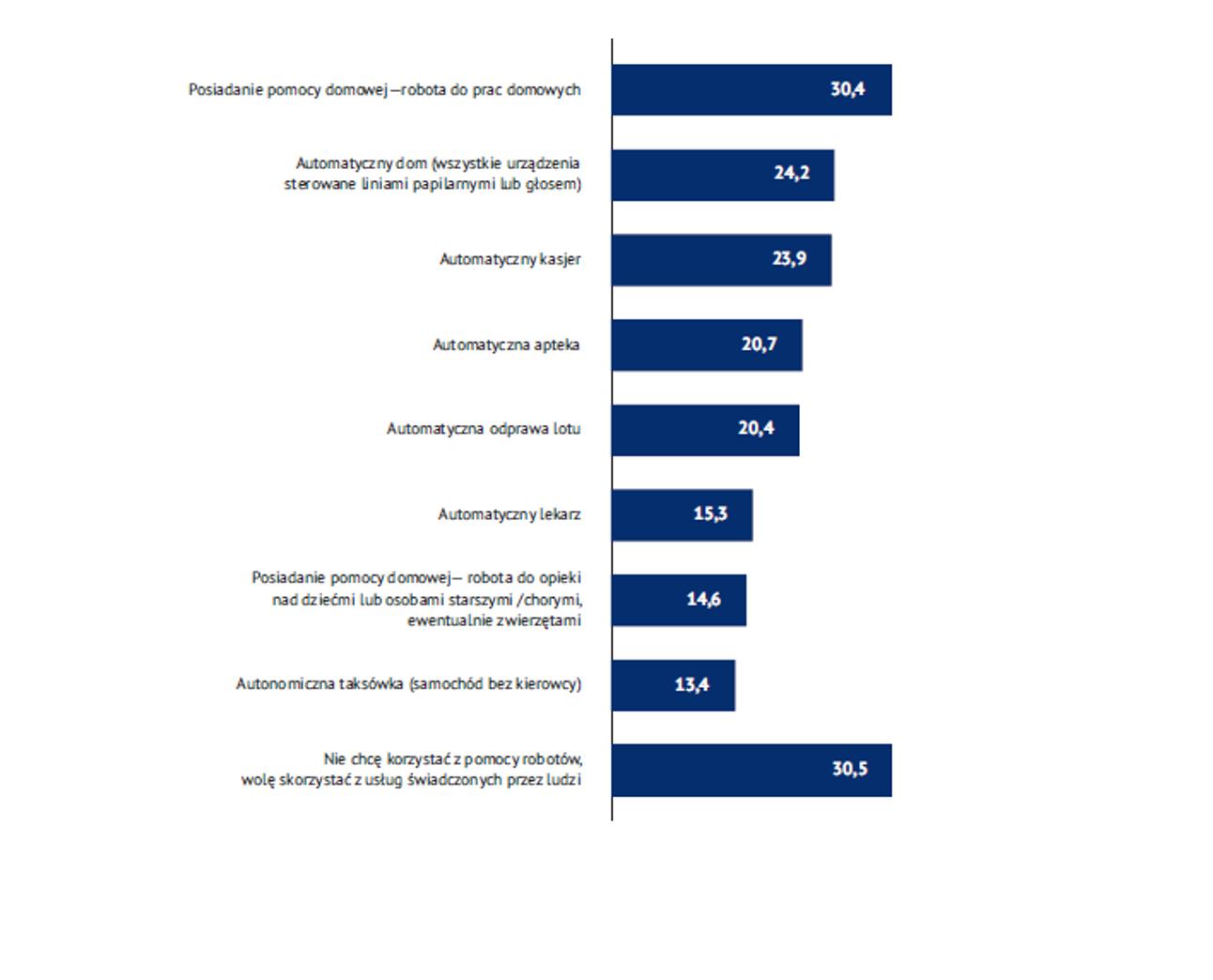 """źródło: """"Czy sztuczna inteligencja wygra z człowiekiem? Raport Programu Cyfrowej Odpowiedzialności Biznesu""""."""