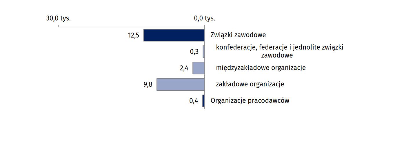 Wykres 1. Liczba aktywnych organizacji pracodawców i związków zawodowych w 2018 r. według rodzaju organizacji. (źródło: materiały prasowe GUS)