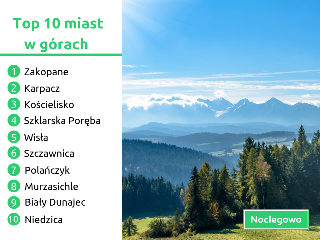 (źródło: materiały prasowe/noclegowo.pl)