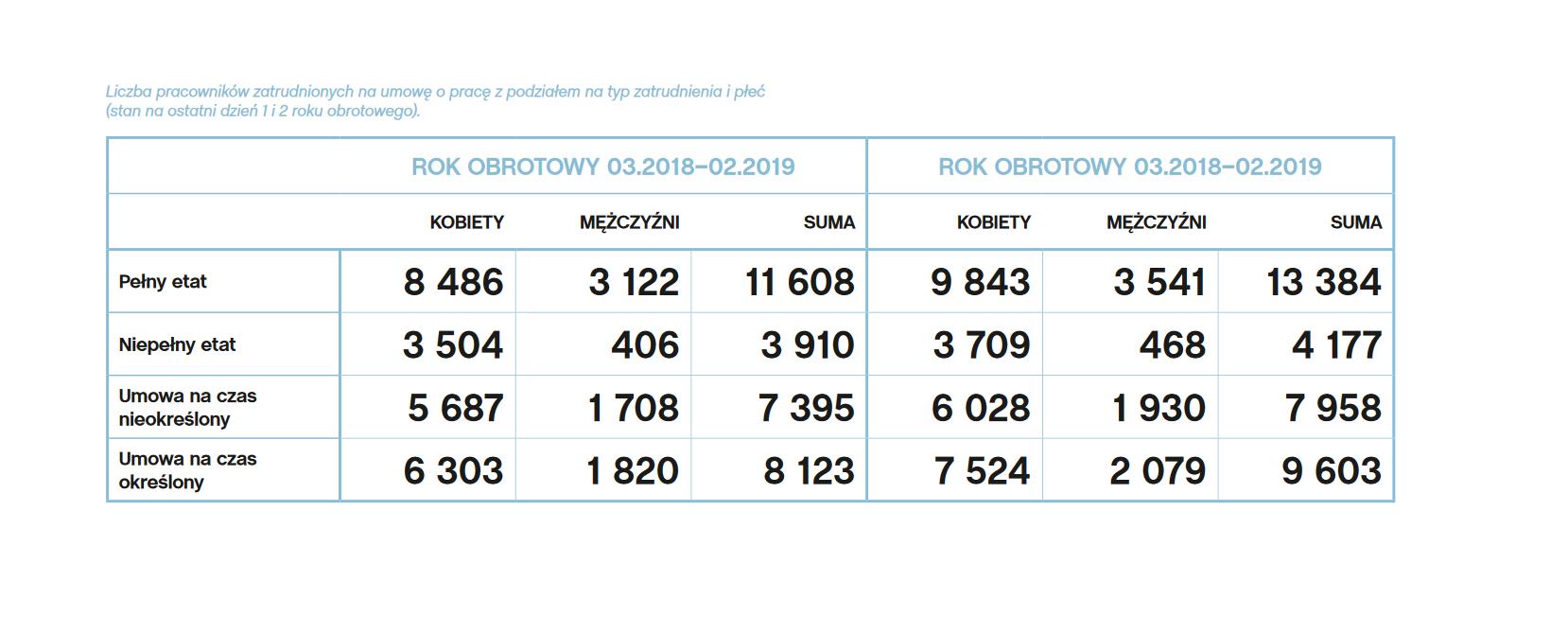Liczba pracowników zatrudnionych na umowę o pracę z podziałem na typ zatrudnienia i płeć (stan na ostatni dzień 1 i2 roku obrotowego). (źródło: Raport zrównoważonego rozwoju Lidl Polska)
