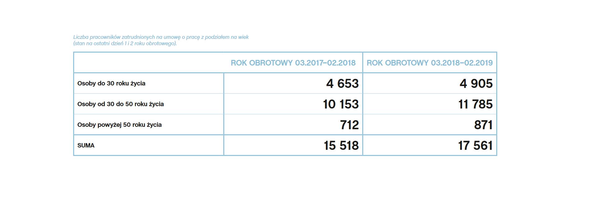 Liczba pracowników zatrudnionych na umowę o pracę z podziałem na wiek (stan na ostatni dzień 1 i2 roku obrotowego). (źródło: Raport zrównoważonego rozwoju Lidl Polska)