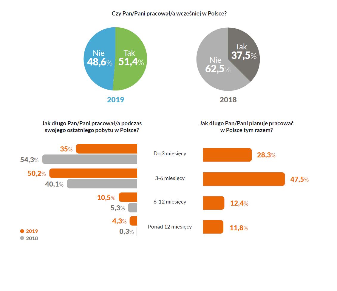Odpowiedzi respondentów na kluczowe pytania o pobyt w Polsce. (źródło: EWL/materiały prasowe)