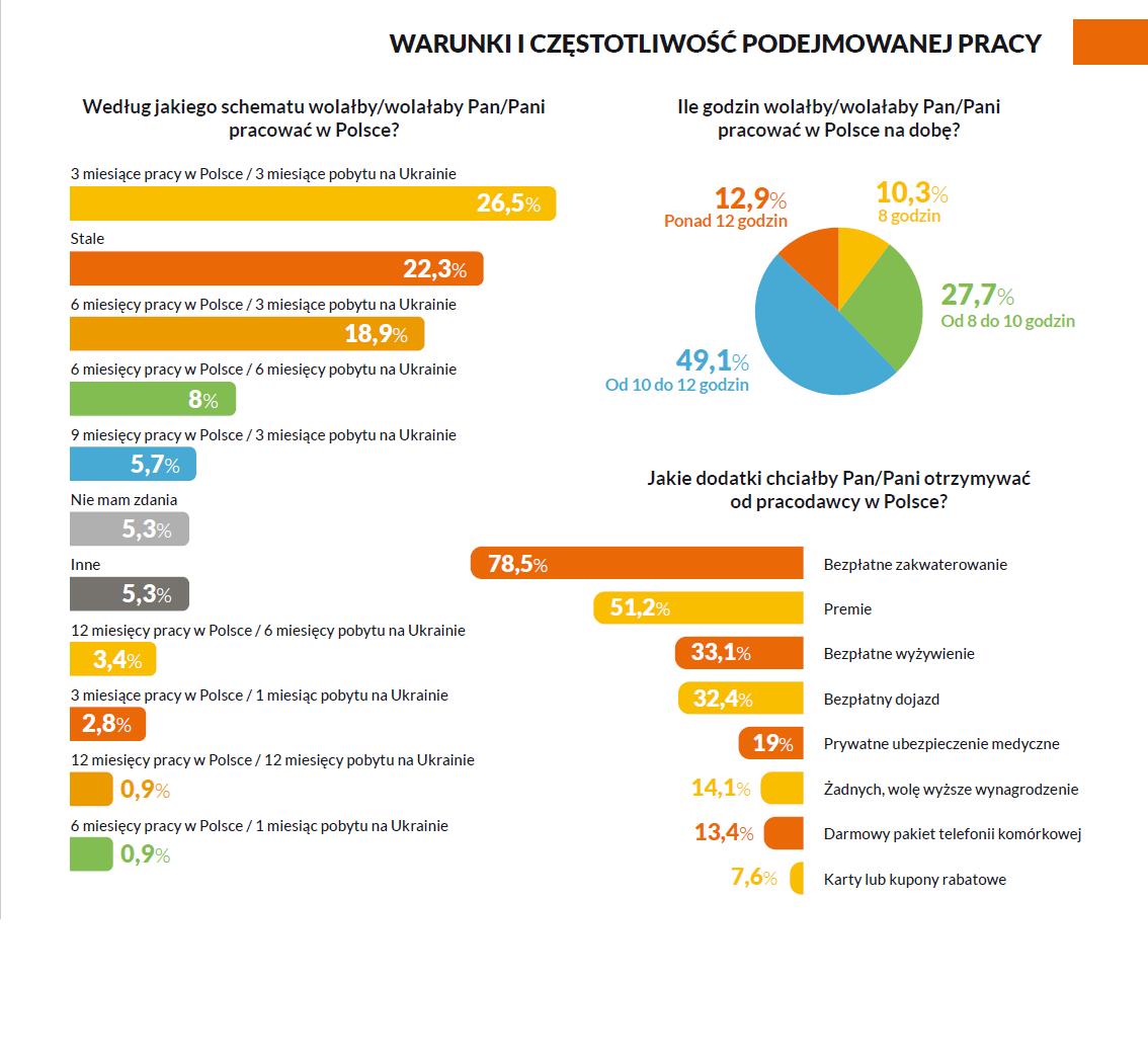 Warunki i częstotliwość podejmowania pracy w Polsce przez respondentów. (źródło: EWL/materiały prasowe)