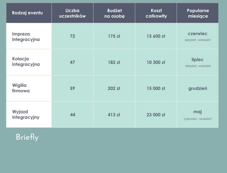 Szacunkowe koszty imprez integracyjnych w różnych okresach roku (źródło: materiały prasowe)