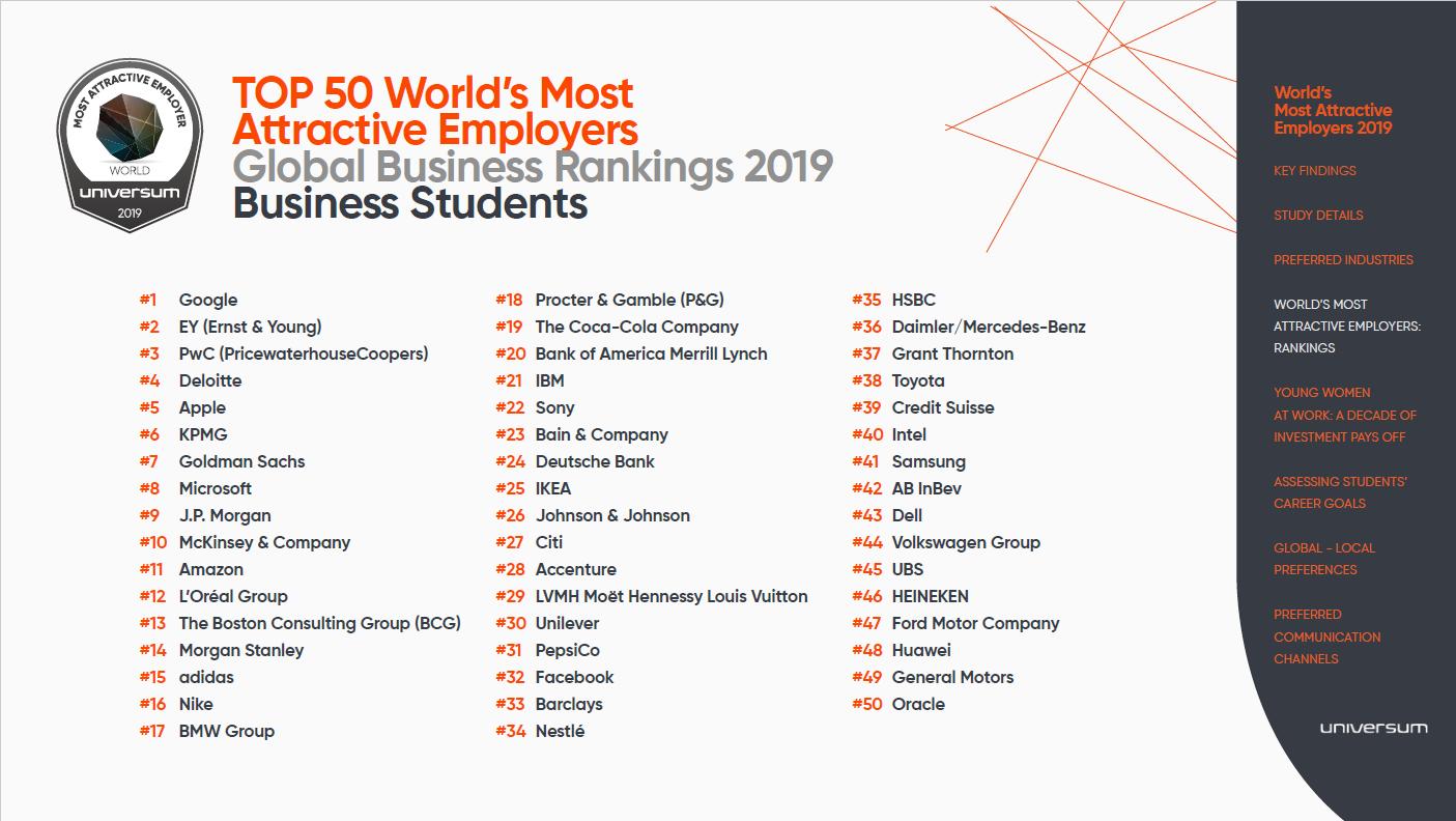 Źródło: World's Most Attractive Employers/universumglobal.com)