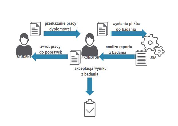 Schemat uproszczony działania Jednolitego Systemu Antyplagiatowego (JSA) (źródło:jsa.opi.org.pl)