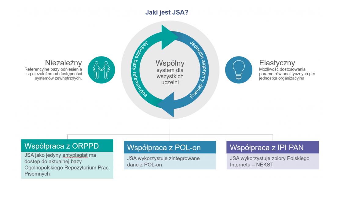 Zalety JSA, które wyszczególnia Ośrodek Przetwarzania Informacji - Państwowy Instytut Badawczy. (źródło:jsa.opi.org.pl)