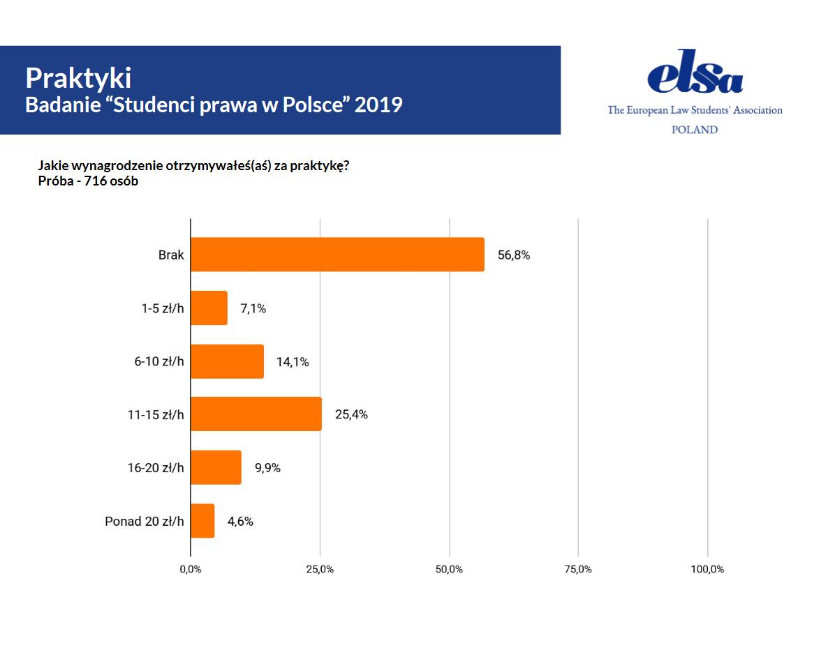 """źródło: Badanie """"Studenci prawa w Polsce"""" 2019/elsa.org.pl"""