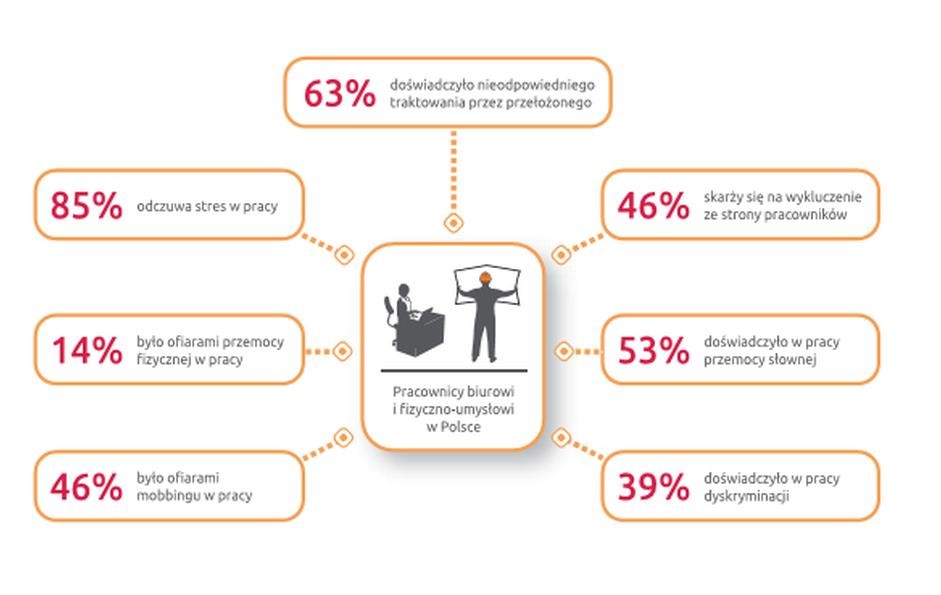46 proc. pracowników padło ofiarą mobbingu (Źródło: Raport Bezpieczeństwo pracy w Polsce 2019)