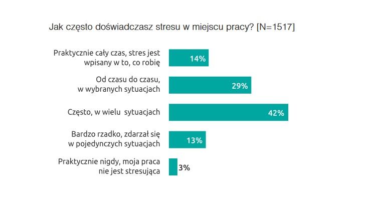 Stres w pracy (Źródło: Raport Bezpieczeństwo pracy w Polsce 2019)