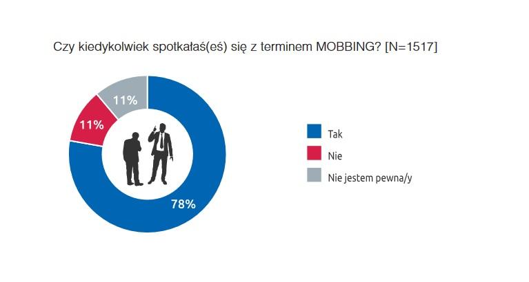 Z terminem mobbing zetknęła się zaś Większość pracowników zetknęła się z terminem mobbing (Źródło: Raport Bezpieczeństwo pracy w Polsce 2019)