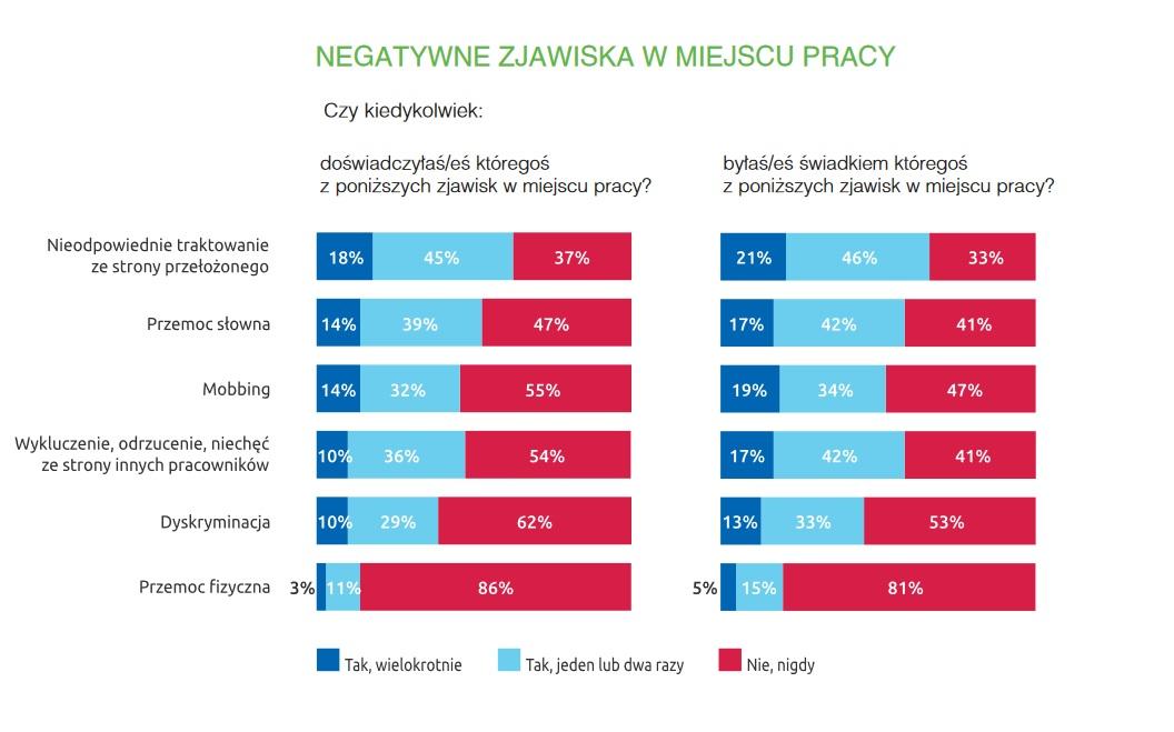 Negatywne zjawiska w miejscu pracy (Źródło: Raport Bezpieczeństwo pracy w Polsce 2019)