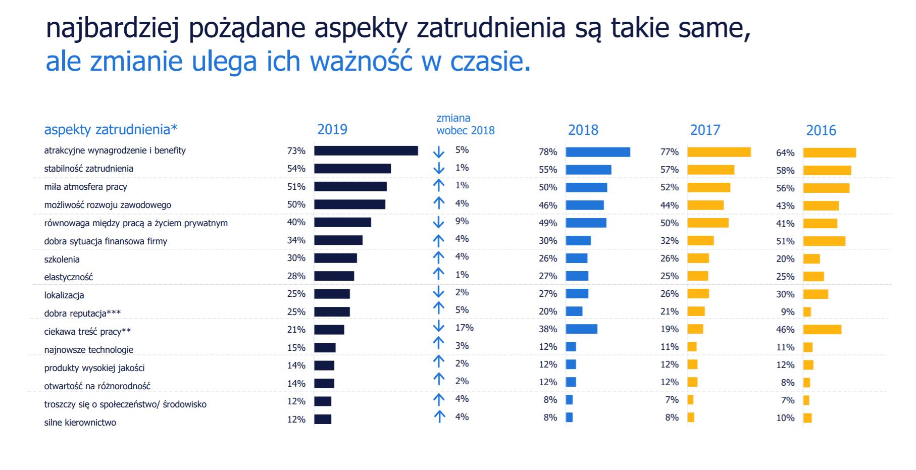 źródło: randstad.pl