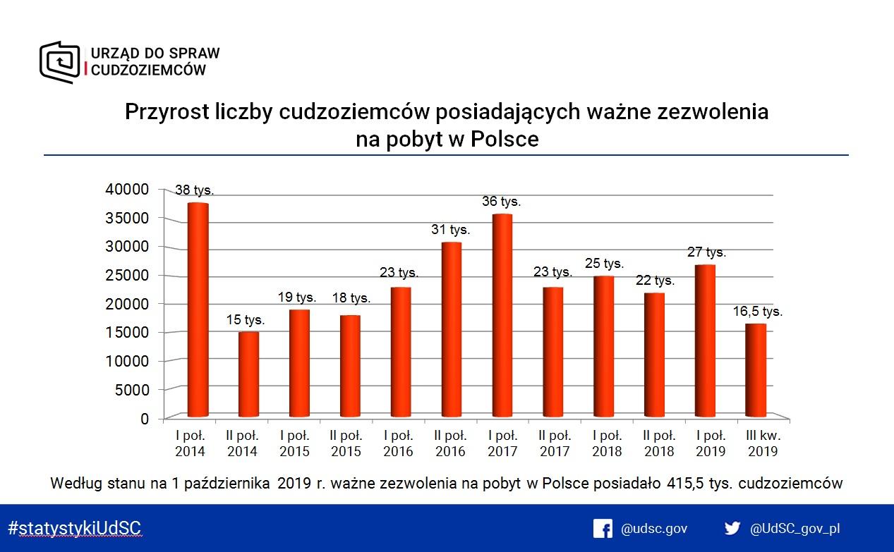 Przyrost-liczby-cudzoziemców-posiadających-ważne-zezwolenia-na-pobyt-w-Polsce.jpg