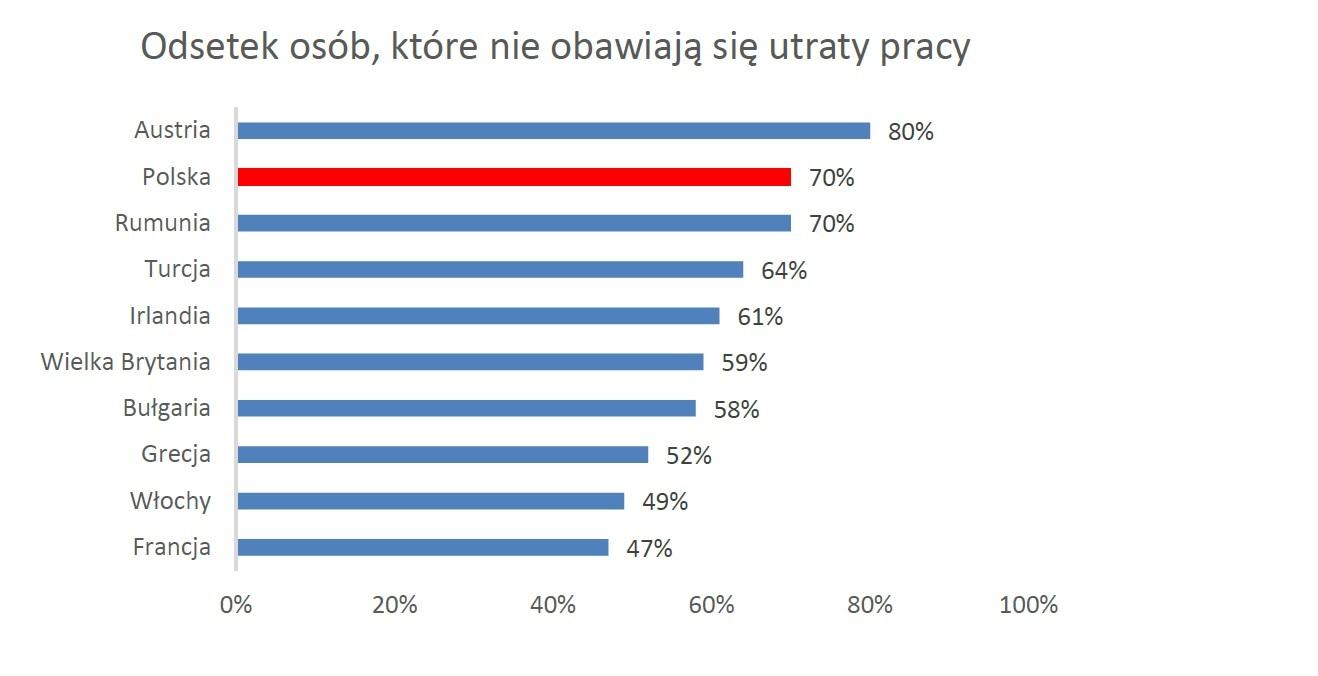 Odsetek osób, które nie obawiają się utraty pracy (Źródło: Badanie 2019 IRIS Financial Confidence Survey, ARC Rynek i Opinia)
