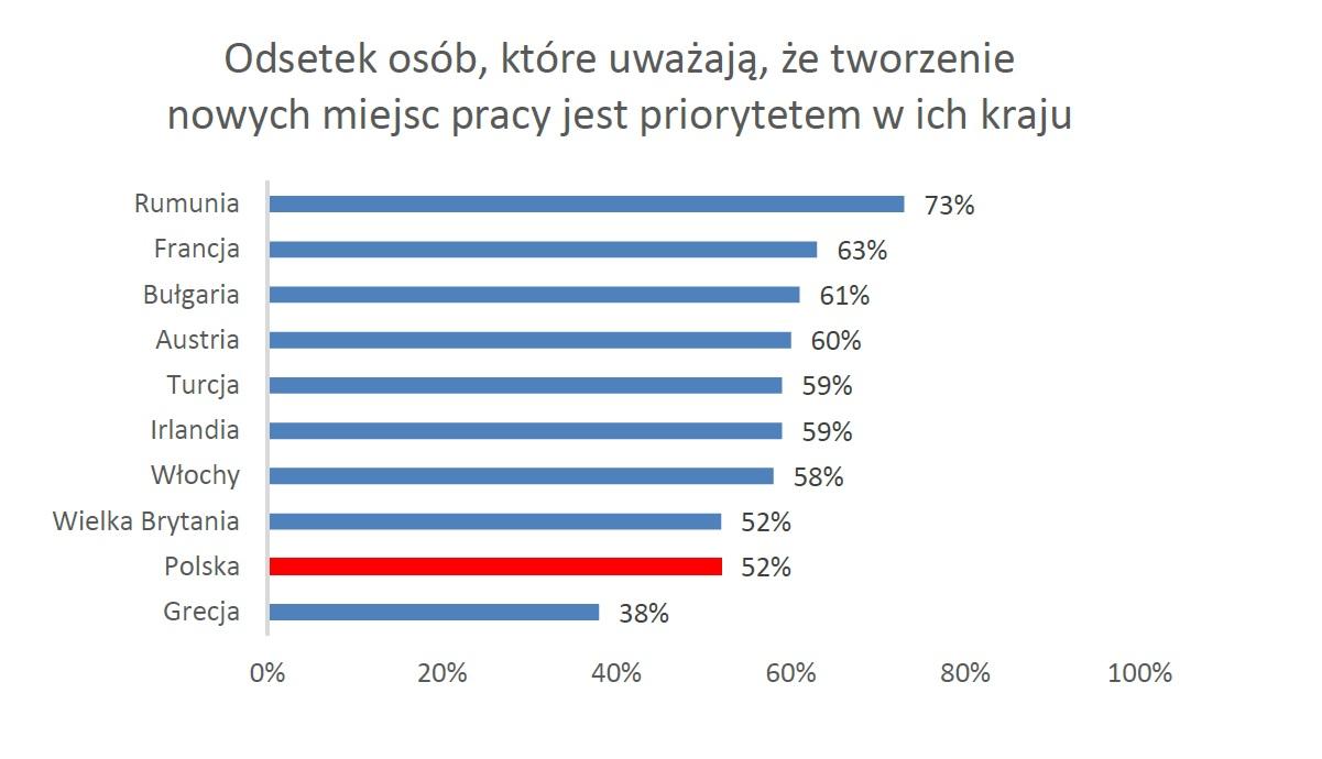 Odsetek osób, które uważają, że tworzenie nowych miejsc pracy jest priorytetem (Źródło: Badanie 2019 IRIS Financial Confidence Survey, ARC Rynek i Opinia)
