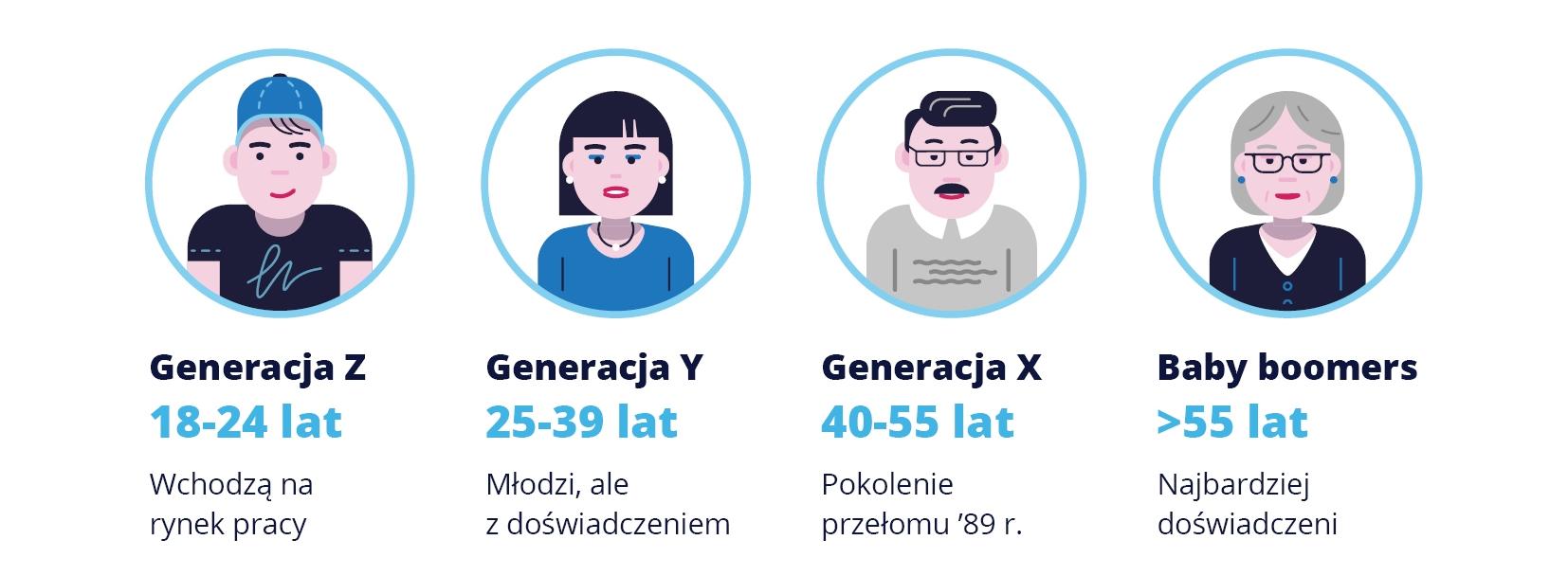 (źródło: pracuj.pl)