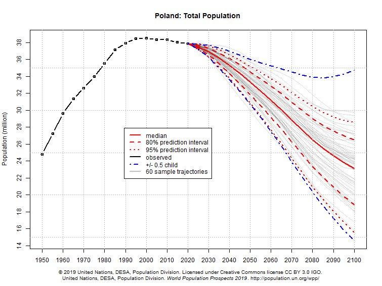 Polskie społeczeństwo szybko się starzeje (Fot. ONZ/DESA)