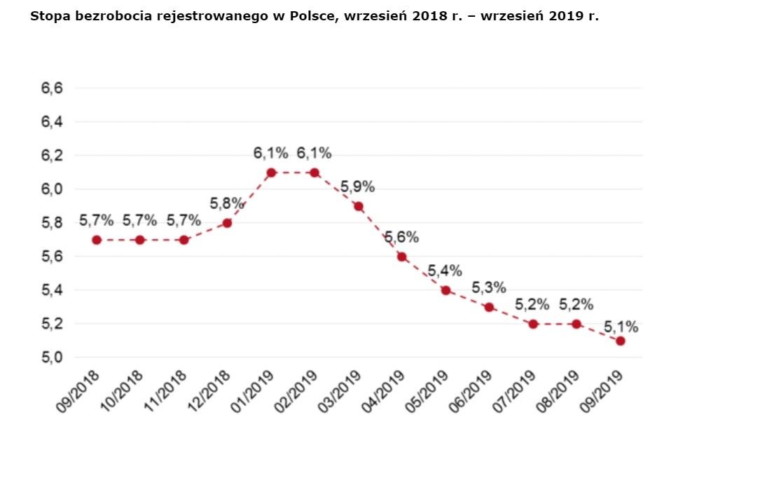 Stopa bezrobocia wrzesień 2018 r. - wrzesień 2019 r. (Źródło: opracowanie własne na podstawie danych MRPiPS)