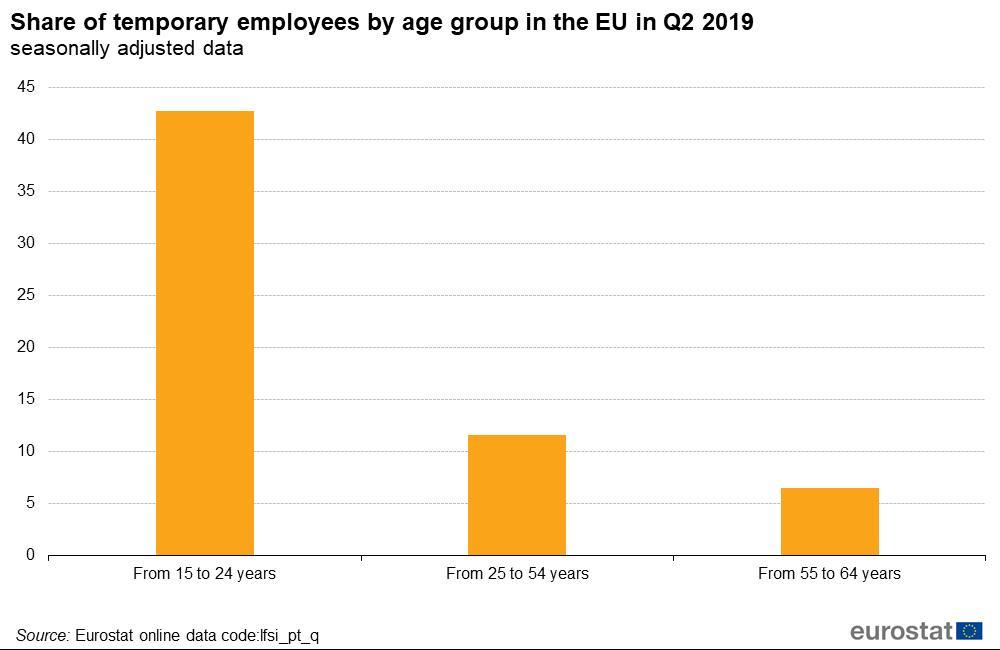 Udział osób na tymczasowych umowach o pracę wśród poszczególnych grup wiekowych