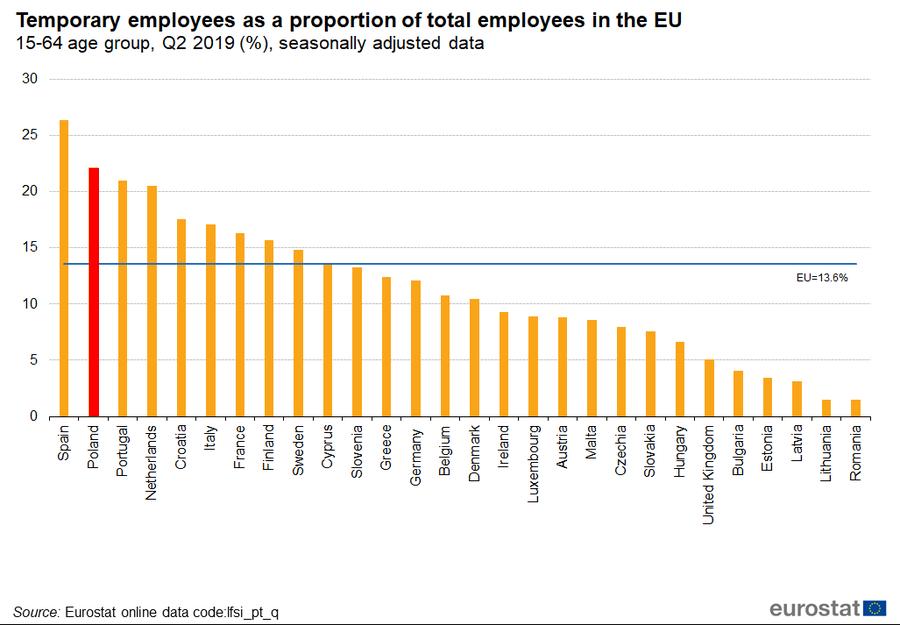 Poziom czasowych umów o pracę w krajach UE