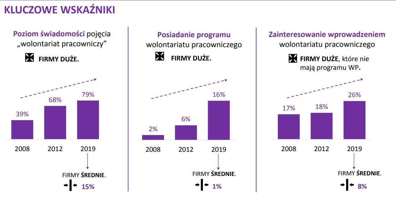 źródło: III Ogólnopolskie Badania Wolontariatu Pracowniczego