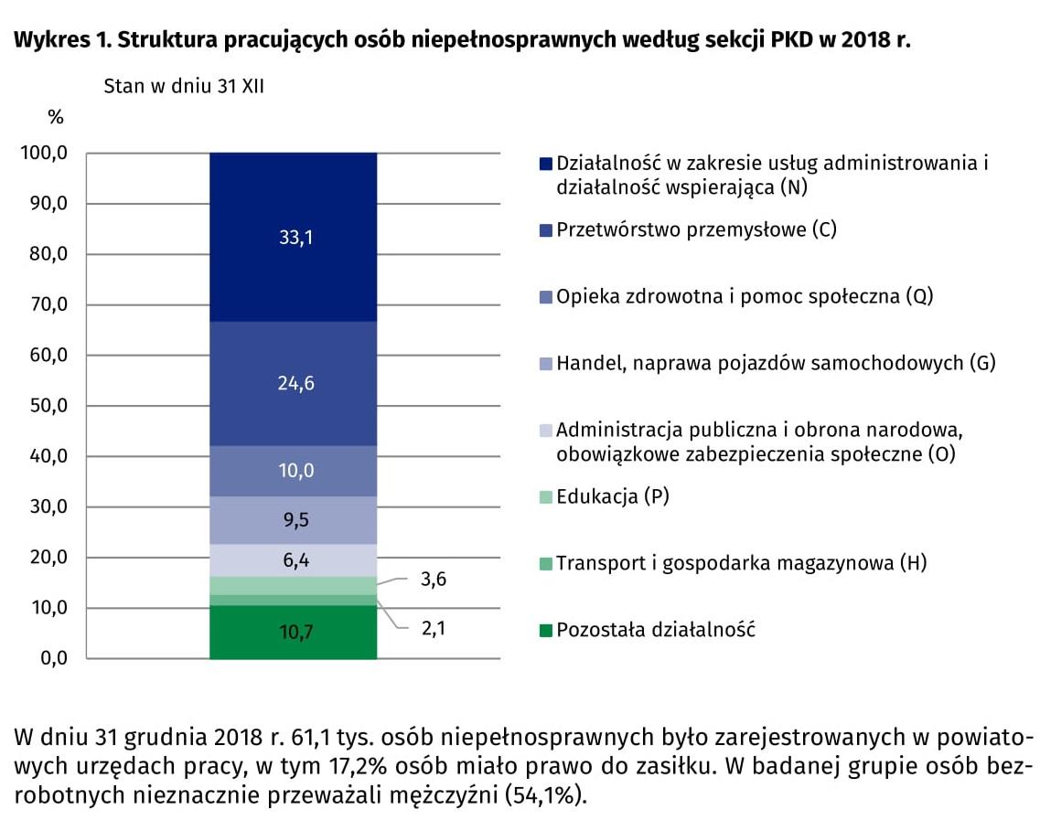 Struktura pracujących osób niepełnosprawnych (fot. stat.gov.pl)