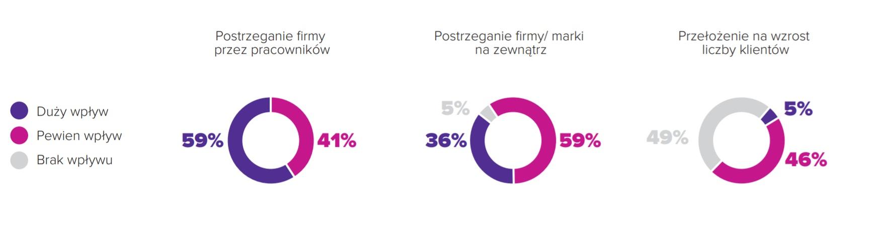 Źródło: odpowiedzialnybiznes.pl