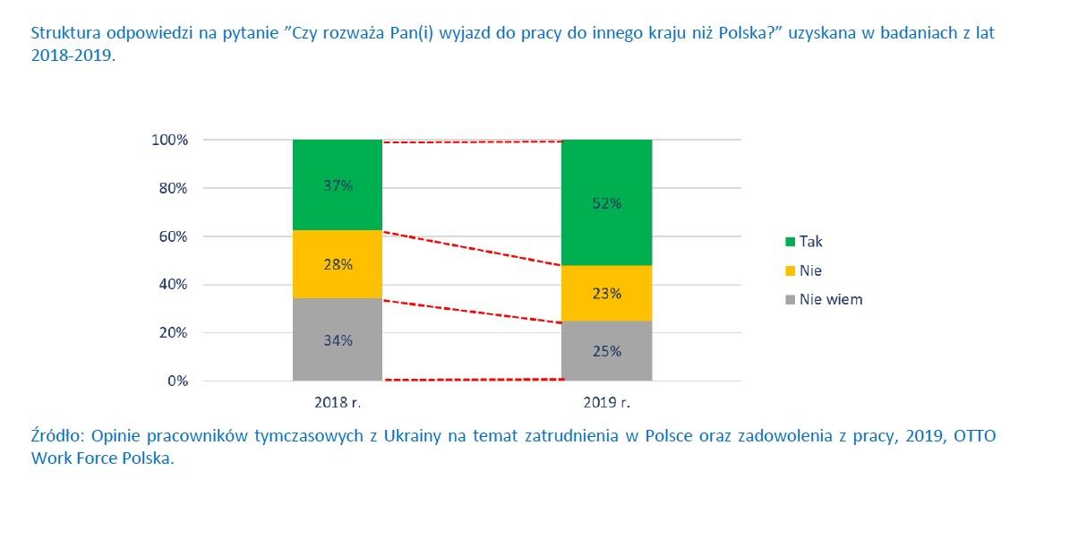 Plan wyjazdu do pracy do innego kraju (Źródło: Raport OTTO Work Force Polska)