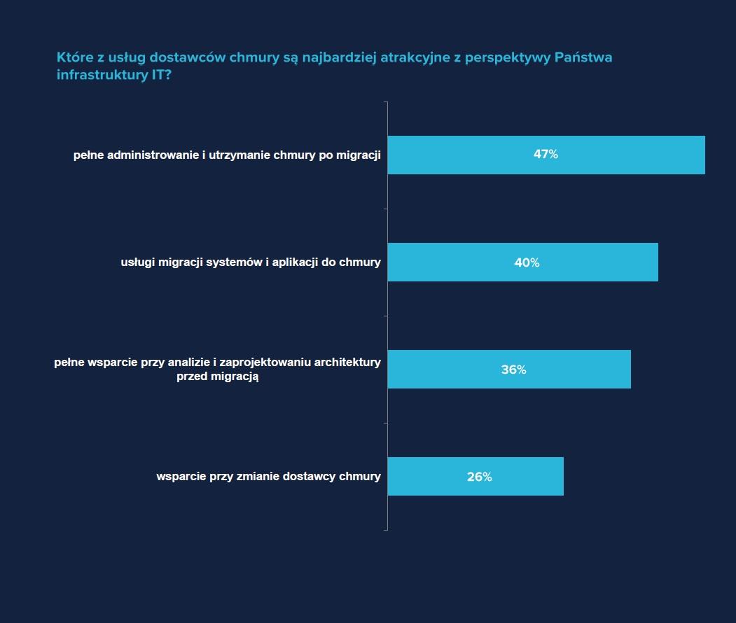 Najbardziej atrakcyjne usługi (Źródło: Raport IDG i Oktawave)
