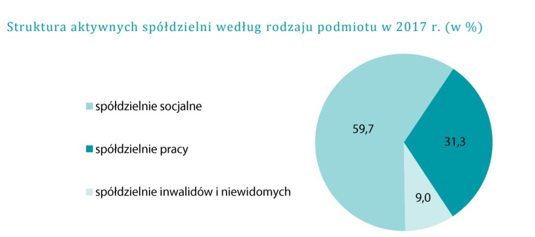 Źródło: stat.gov.pl