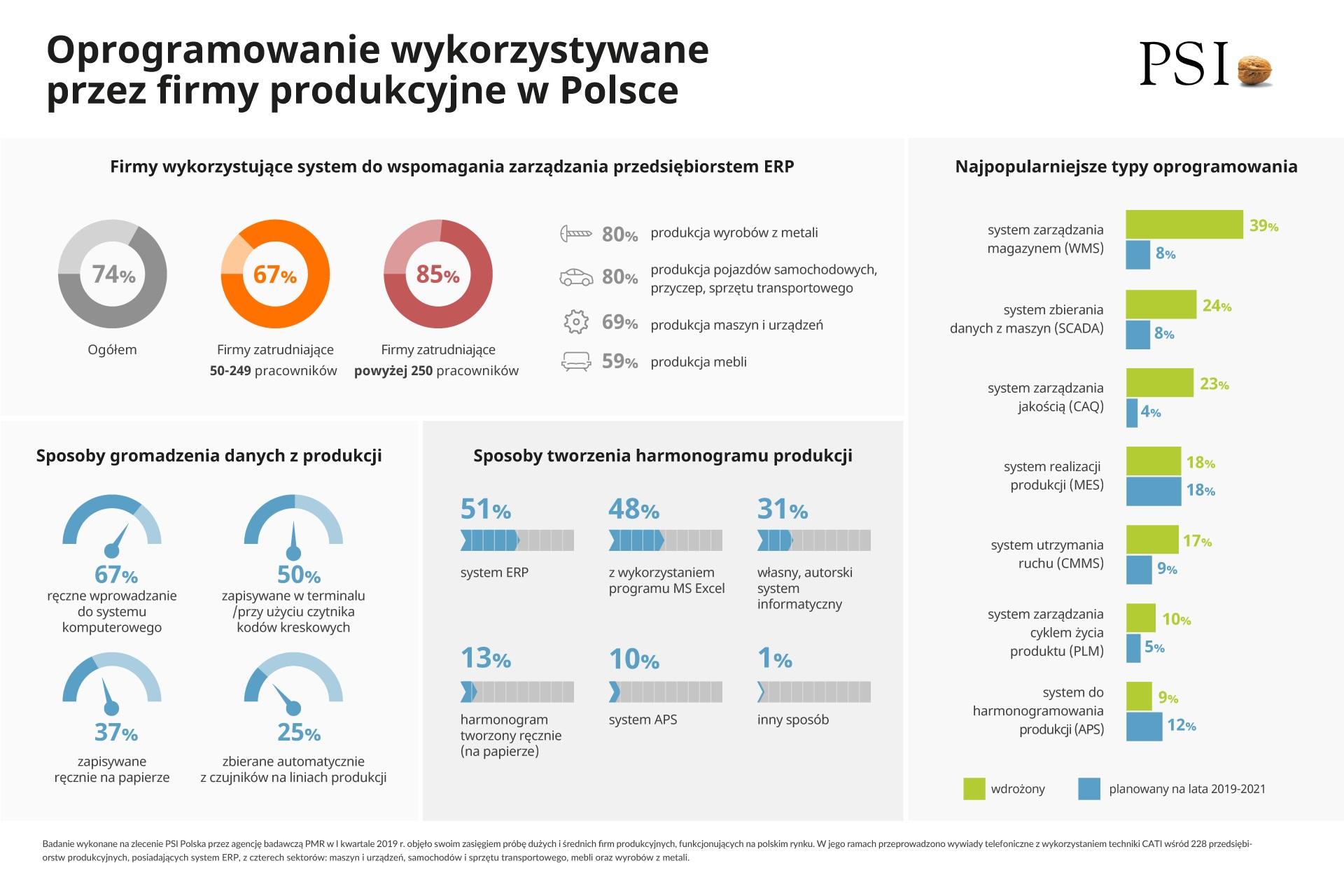 Oprogramowanie wykorzystywane przez firmy (Źródło: Raport PSI Polska)