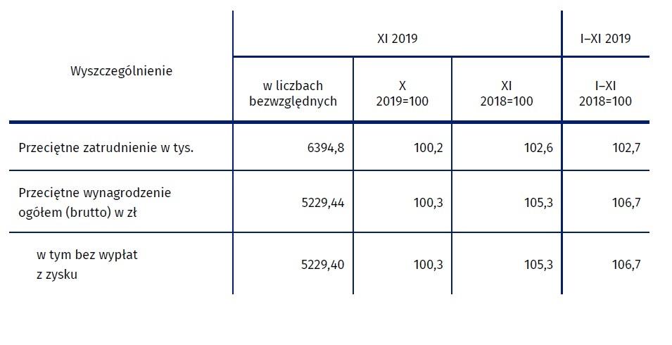 Przeciętne wynagrodzenie i zatrudnienie (fot. stat.gov.pl)