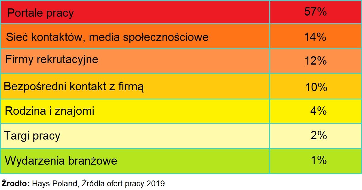 Źródło: Hays Polska