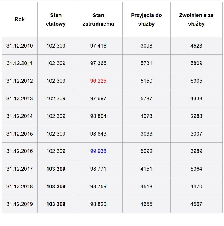 Liczba policjantów w polskiej Policji (fot. policja.pl)