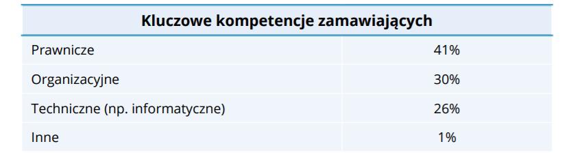 źródło: Raport na temat rynku pracy w zamówieniach publicznych