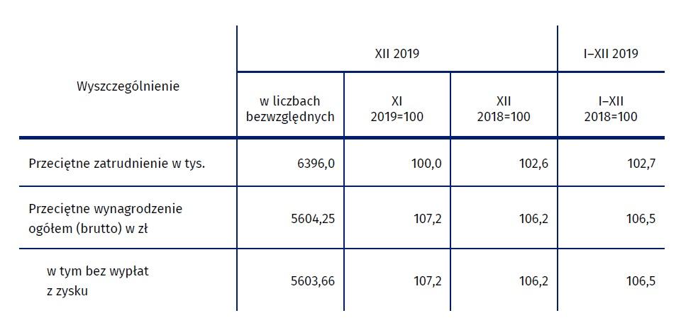 Przeciętne wynagrodzenie w grudniu 2019 r. (fot. stat.gov.pl)