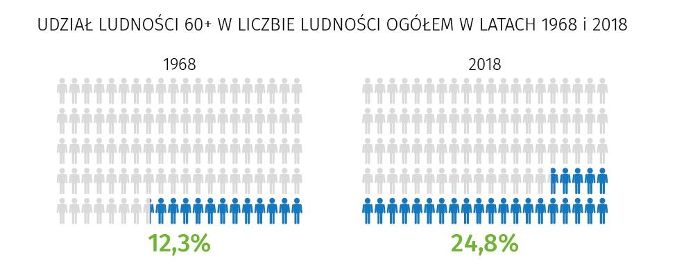 źródło: www.stat.gov.pl/