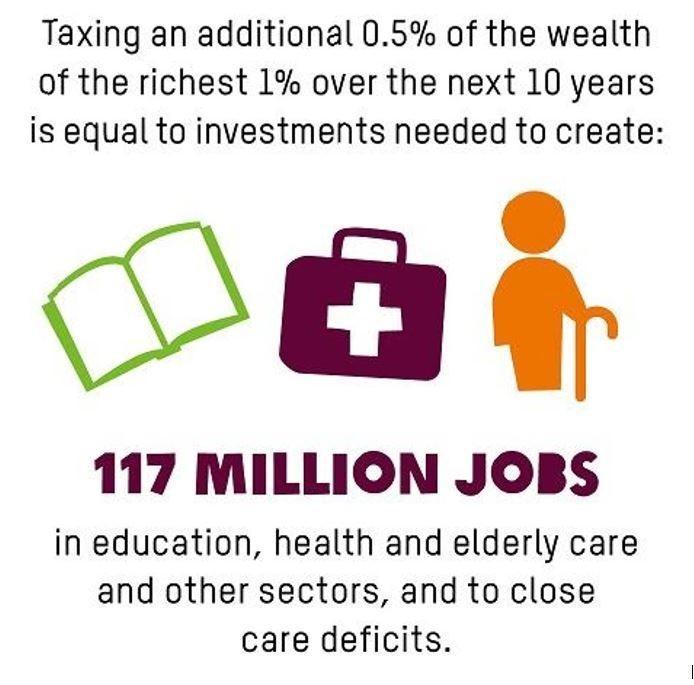 źródło: raport Oxfam