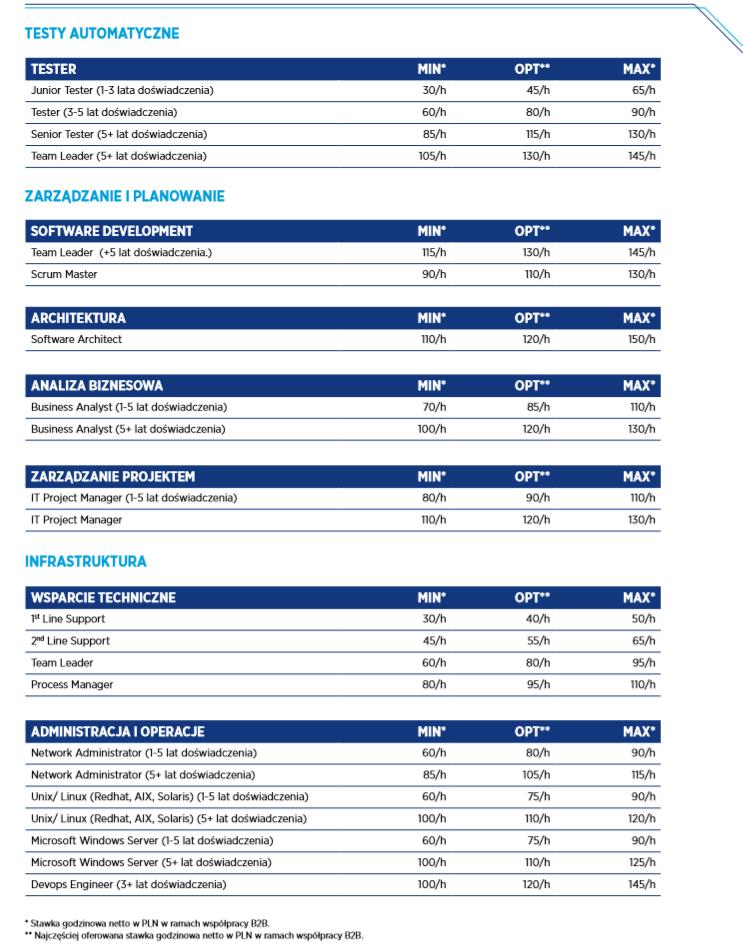 Źródło: Raport płacowy Hays 2020